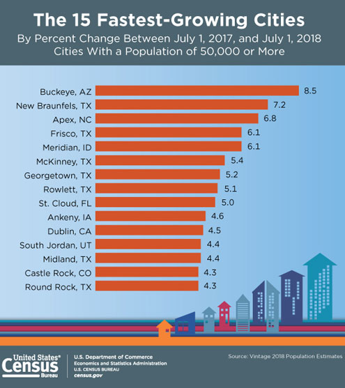 Fastest-growing cities primarily in the South and West - North Texas