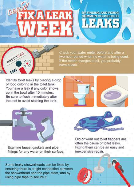 March 18-24 is Fix-A-Leak-Week! - printed from North Texas e