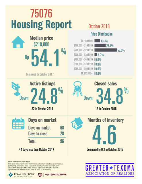 October 2018 Real Estate Infographics North Texas E News