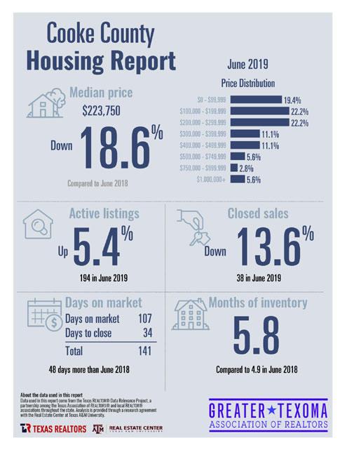 Regional Housing Market Report North Texas E News