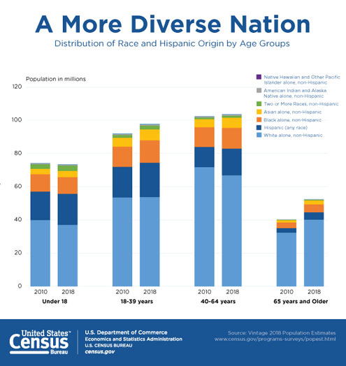 Population estimates show aging across race groups - North Texas e-News