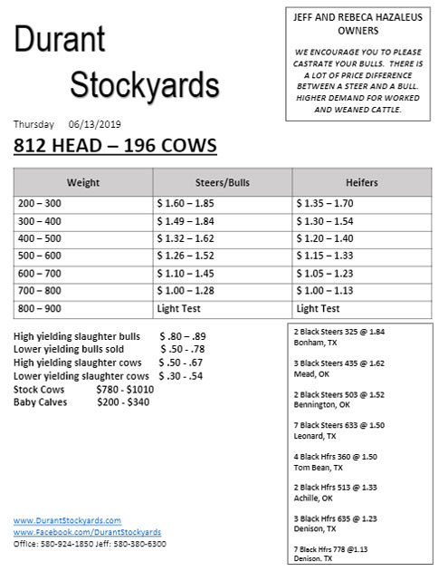 637d4693476b Durant Stockyards market report - North Texas e-News